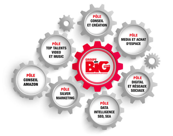 Le groupe Big Success